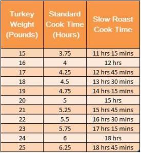 Turkey Slow Roast Chart