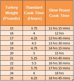 Turkey Slow Roast Chart